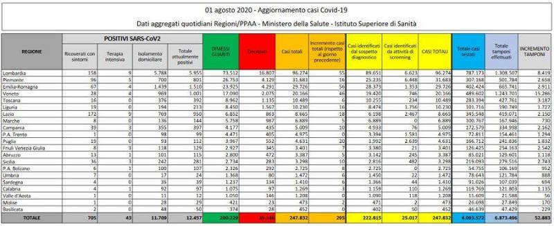 cms_18516/dati_primoagosto_ministerosalute.jpg